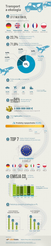 Ekologia_transport_infografika_web