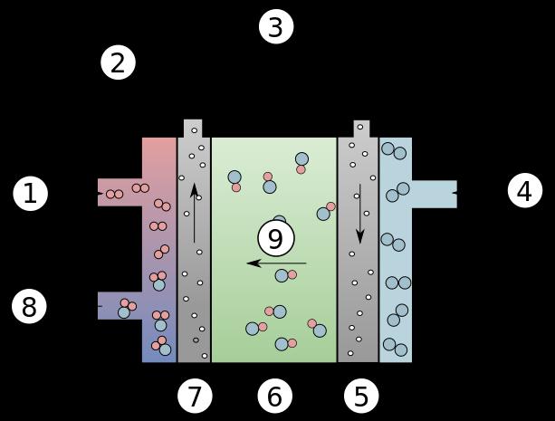 schemat budowy ogniwa paliwowego